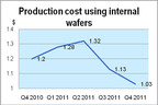 Production cost using internal wafers.  (PRNewsFoto/Hanwha SolarOne Co., Ltd.)