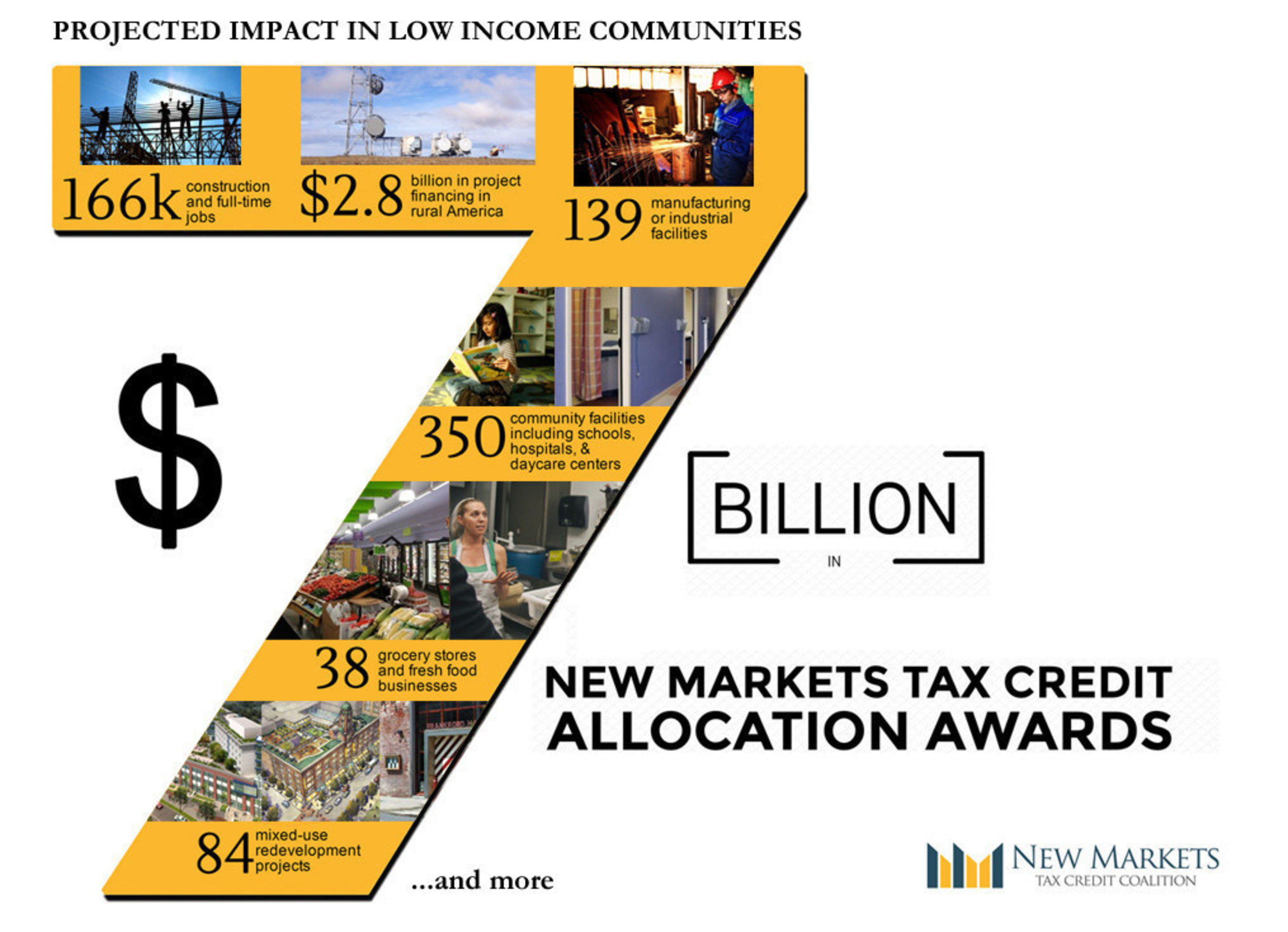 """""""The Coalition estimates that the latest round, based on analysis of more than 4,000 NMTC projects, will finance 844 businesses and revitalization projects and create some 166,000 jobs for people in communities left behind, adding to the NMTC's long history of success,"""" said Bob Rapoza, spokesman for the NMTC Coalition."""