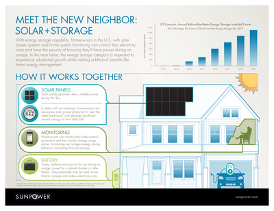Solar and storage can work together today to reduce the monthly cost of energy, maximize value and energy security, and provide a hedge against rising utility costs. (PRNewsFoto/SunPower Corp.)
