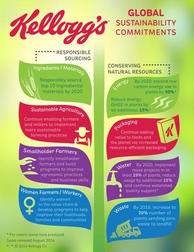 Kellogg Company's new global social and environmental sustainability commitments (PRNewsFoto/Kellogg Company)
