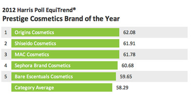 Within the tightly contested prestige cosmetics category, Origins emerges as the 2012 Prestige Cosmetics Brand of the Year in its Harris Poll EquiTrend debut.