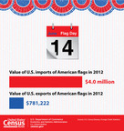 In celebration of Flag Day, the U.S. Census Bureau released a new graphic showing the value of U.S. imports and exports of American Flags in 2012. Learn more about the Census Bureau's foreign trade statistics www.census.gov/foreign-trade/. (PRNewsFoto/U.S. Census Bureau)