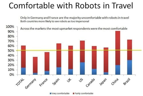 Travelzoo's Future of Travel project - Chart showing which travellers are the most comfortable with the use of robots in the travel industry (PRNewsFoto/Travelzoo) (PRNewsFoto/Travelzoo)