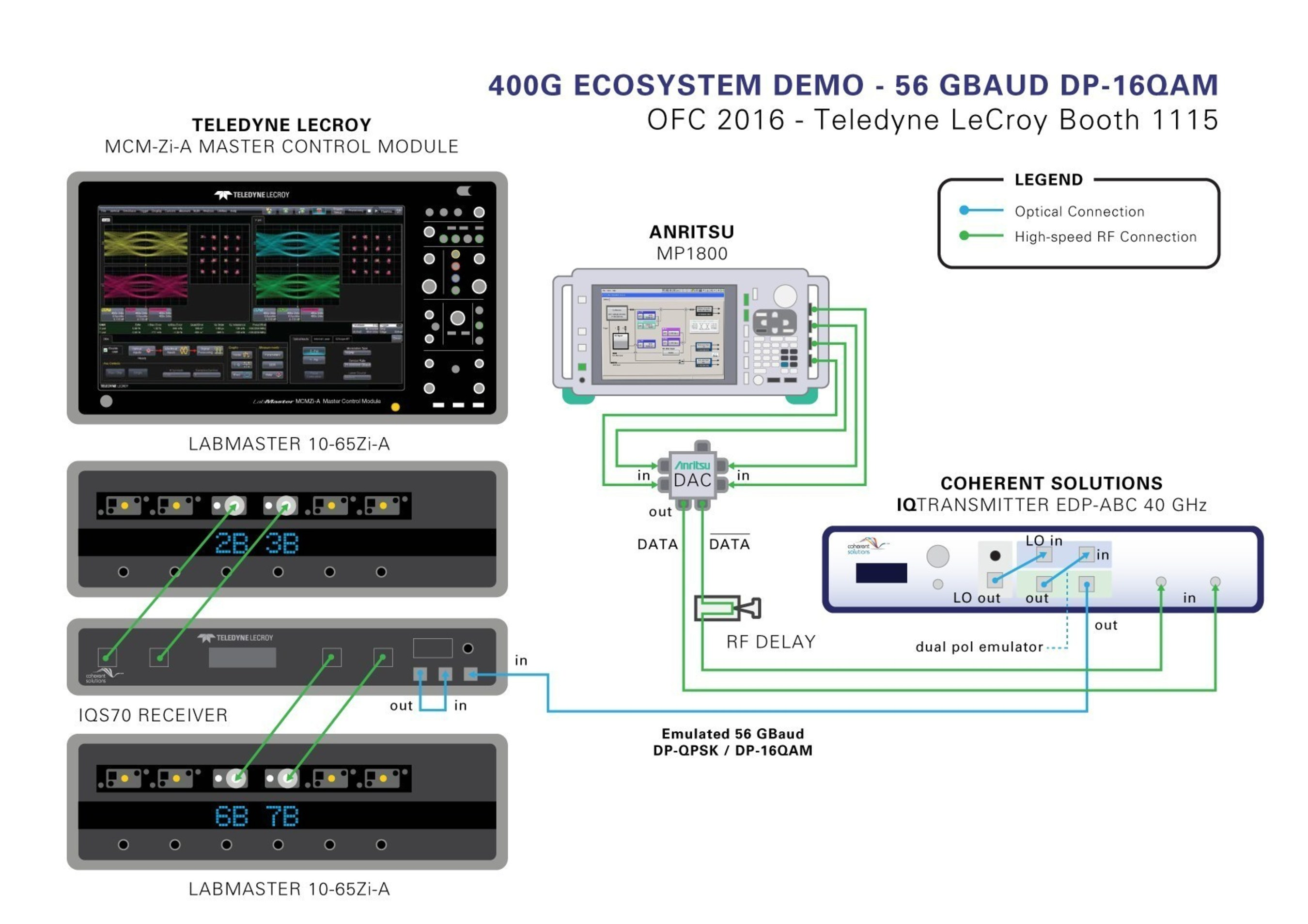 Teledyne LeCroy, Coherent Solutions, Anritsu and Oclaro showcase latest 400G test platform at OFC 2016