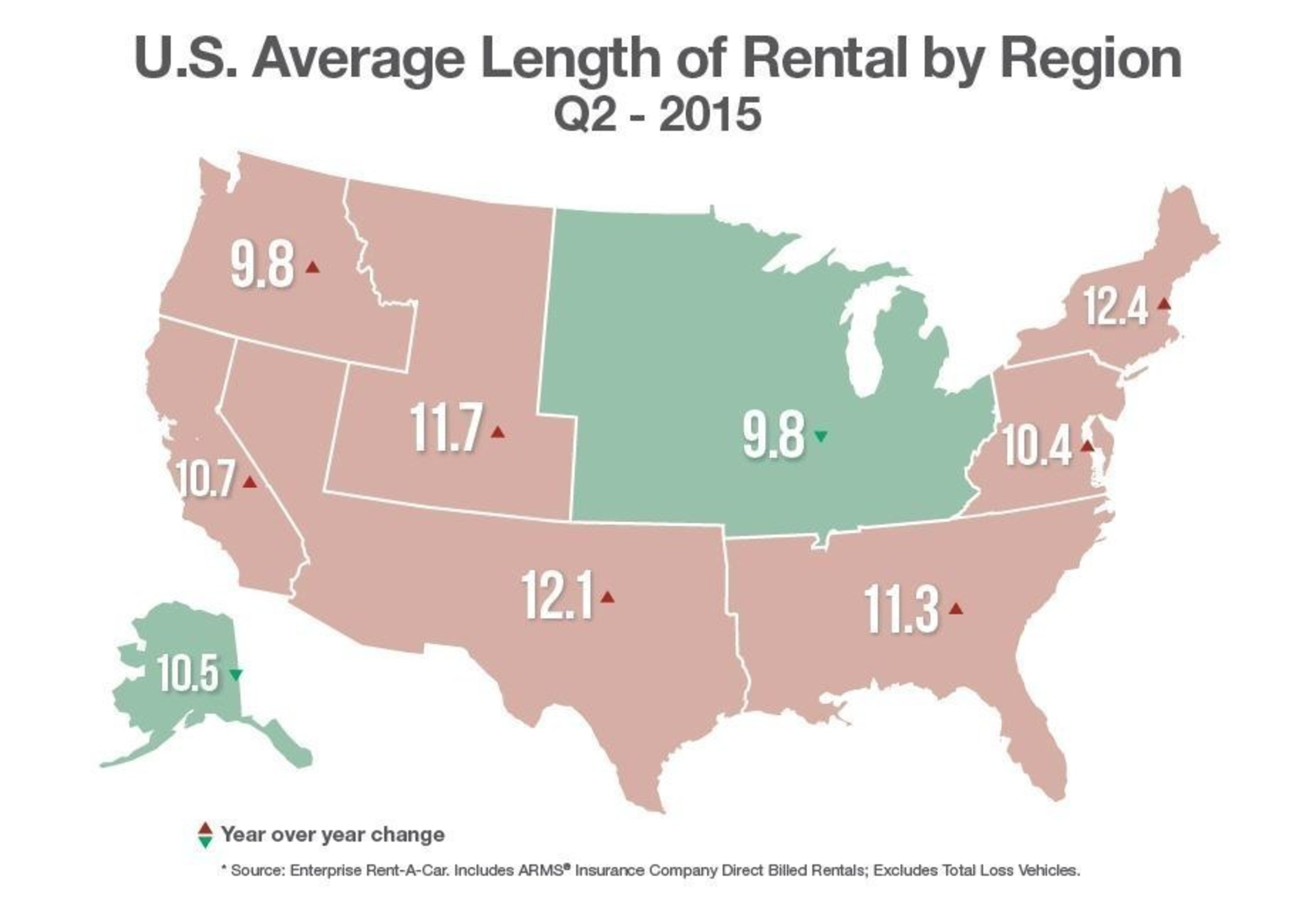 The national average length of replacement rental (LOR) rose slightly in the second quarter of 2015. The ...