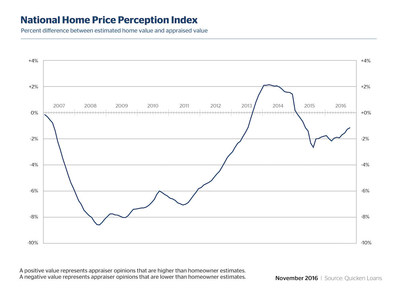 Owner Perception of Home Values Improves for Fourth Consecutive Month