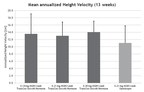 Mean annualized Height Velocity (13 weeks). (PRNewsFoto/Ascendis Pharma A/S)