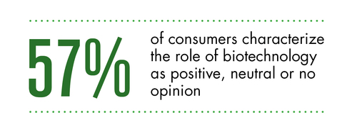 """New nationwide survey finds """"healthier foods"""" tops list of reasons Americans support biotechnology. ..."""