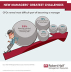 Survey Reveals Biggest Challenge For New Managers
