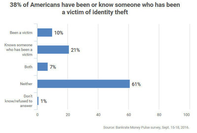 41 million U.S. adults have had their identities stolen and another 49 million know someone who has, according to a new Bankrate.com report