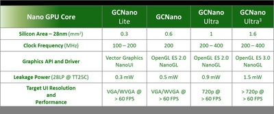 Vivante GCNano GPU product line for wearables and IoT (PRNewsFoto/Vivante Corporation)