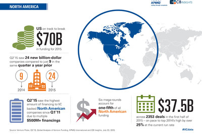 "Key findings from KPMG & CB Insights' ""Venture Pulse"" for Q2 '15."