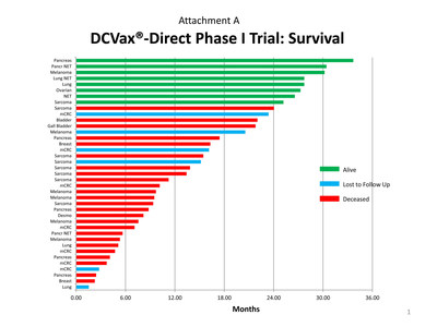 DCVax -Direct Phase I Trial: Survival