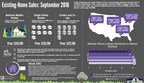 First-time Buyers Steer Existing-Home Sales Higher in September