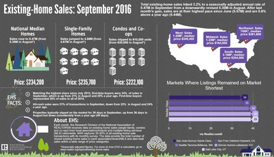 National_Association_of_Realtors_September_EHS_Infographic