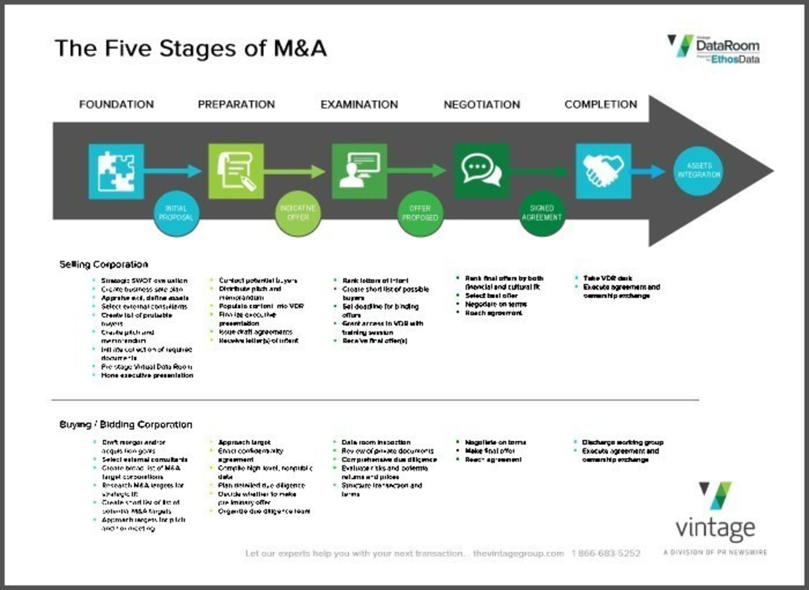 Our new 'The Five Stages of M&A' quick guide is now available for download here > ...