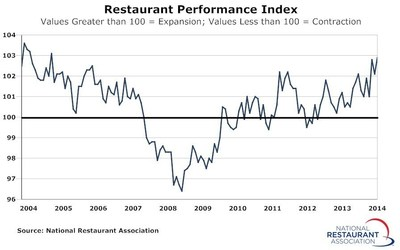 Driven by positive sales and traffic and an uptick in capital expenditures, the National Restaurant Association's Restaurant Performance Index (RPI) finished 2014 with a solid gain. The RPI stood at 102.9 in December, up 0.8 percent from its November level of 102.1.
