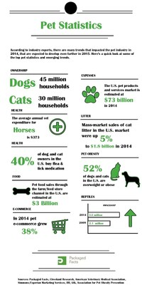 Pet Statistics