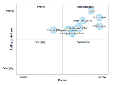 IBM ECM Partner Leaders Matrix.  (PRNewsFoto/SourcingLine)
