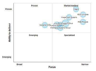 IBM ECM Partner Leaders Matrix.  (PRNewsFoto/SourcingLine)