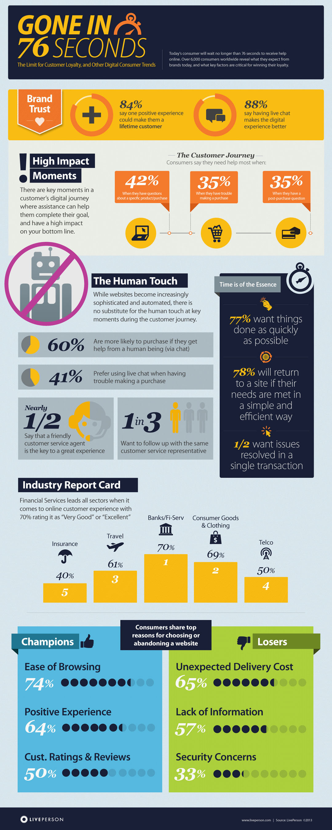 Gone in 76 -The limit for customer loyalty, and other digital consumer trends - Gone in 76 Seconds: Today's  ...