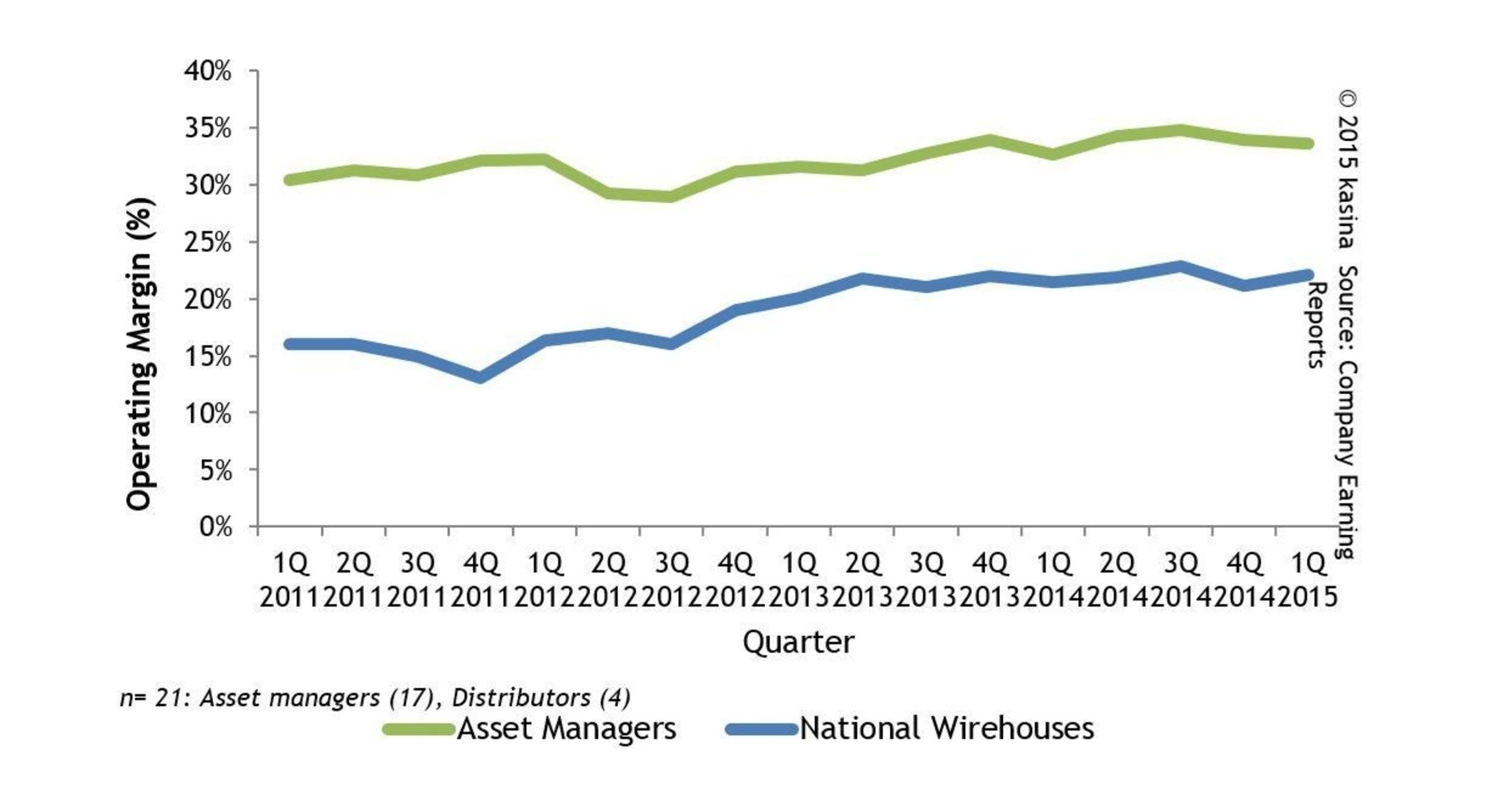 Asset Manager Financials Largely Positive In First Quarter According To kasina Report