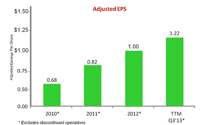 Adjusted EPS.  (PRNewsFoto/PolyOne Corporation)