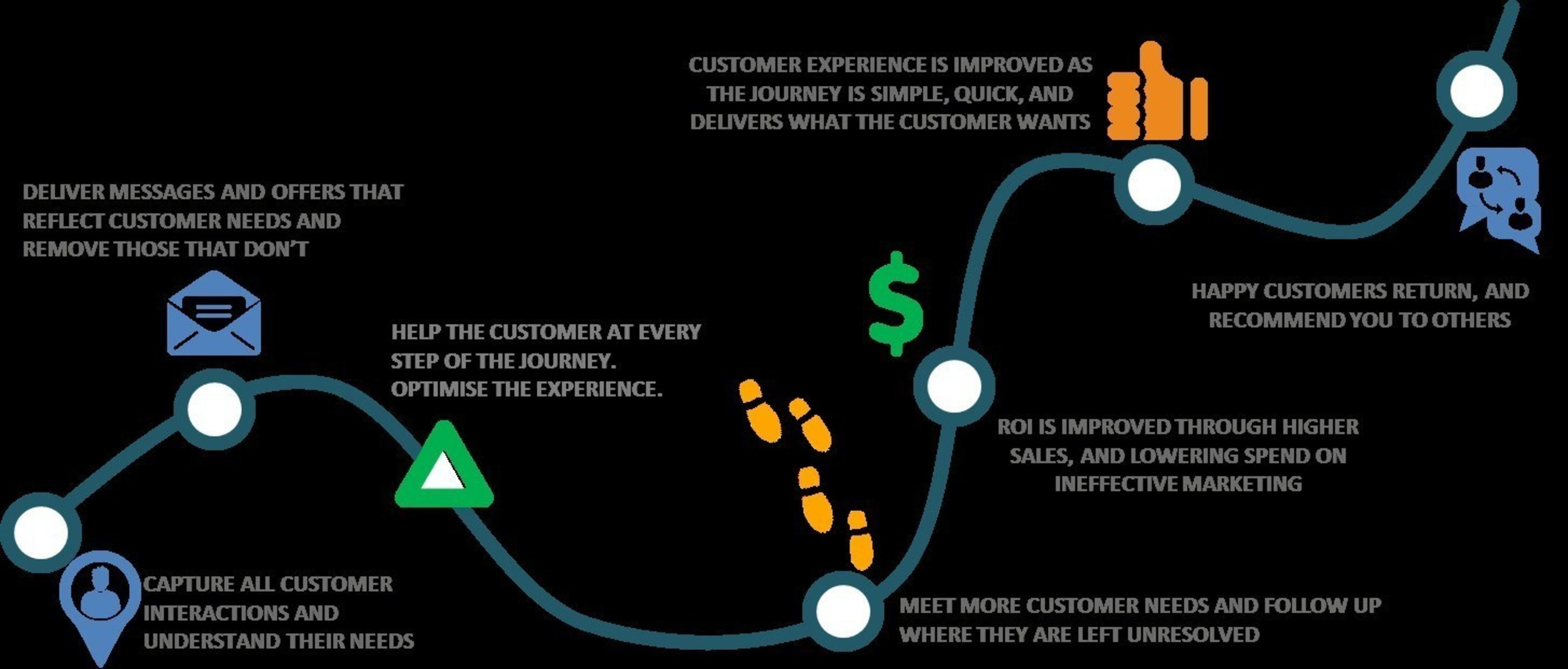 Teradata's Customer Journey Analytic Solution Creates Behavioral Insights to Deliver a Distinct Customer Experience