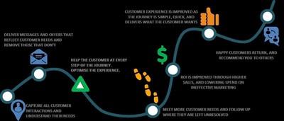Customer_Journey_Teradata_Infographic