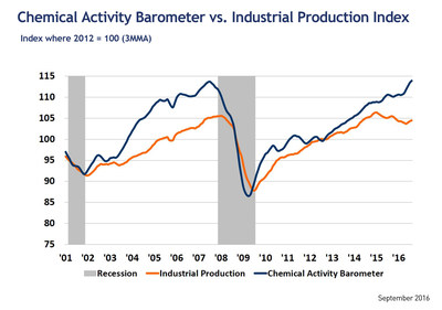 Chemical Activity Barometer Continues to Outpace Industrial Production