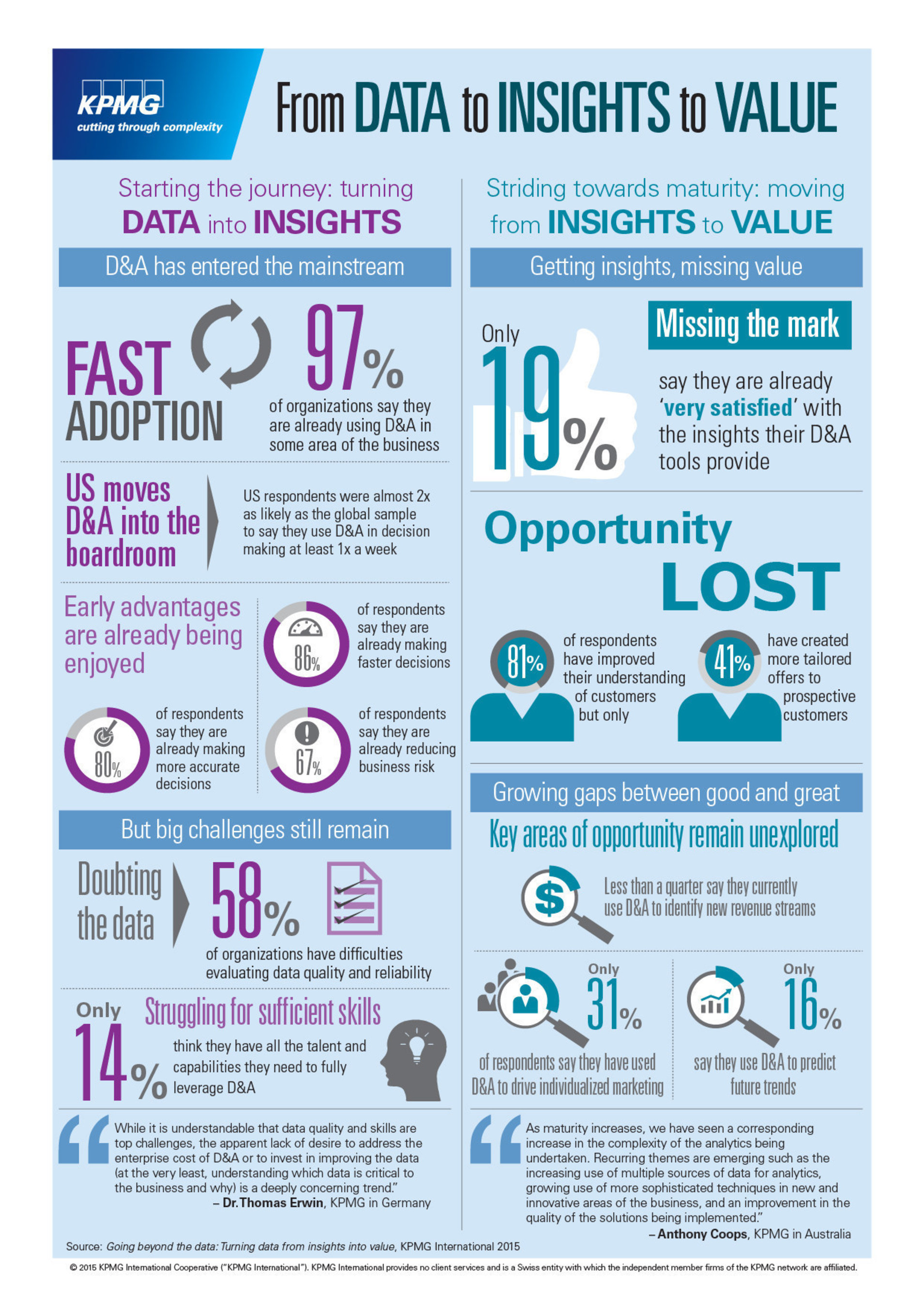 KPMG Study Finds Widespread Adoption of Data and Analytics among Businesses, yet Many Challenged to Derive Value from the Data