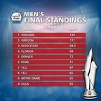 Comeback Victory at NCAA(R) College World Series(R) Propels Cavaliers to the top of the Capital One Cup standings.