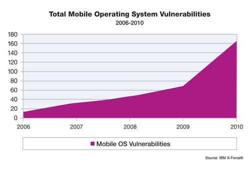 Although attacks against the latest generation of mobile devices were not yet widely prevalent in 2010, IBM X-Force data shows a rise in vulnerability disclosures and exploits that target these devices.  (PRNewsFoto/IBM)