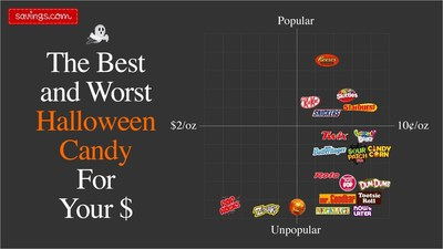 Savings.com Reveals the 2014 Halloween Candy Popularity-to-Cost Index