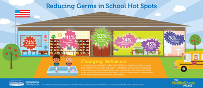 A new study from Kimberly-Clark Professional found that, when students were provided with the tools and knowledge necessary to break the chain of germ transmission in the classroom, contamination levels were significantly reduced throughout the entire school.  (PRNewsFoto/Kimberly-Clark Professional)