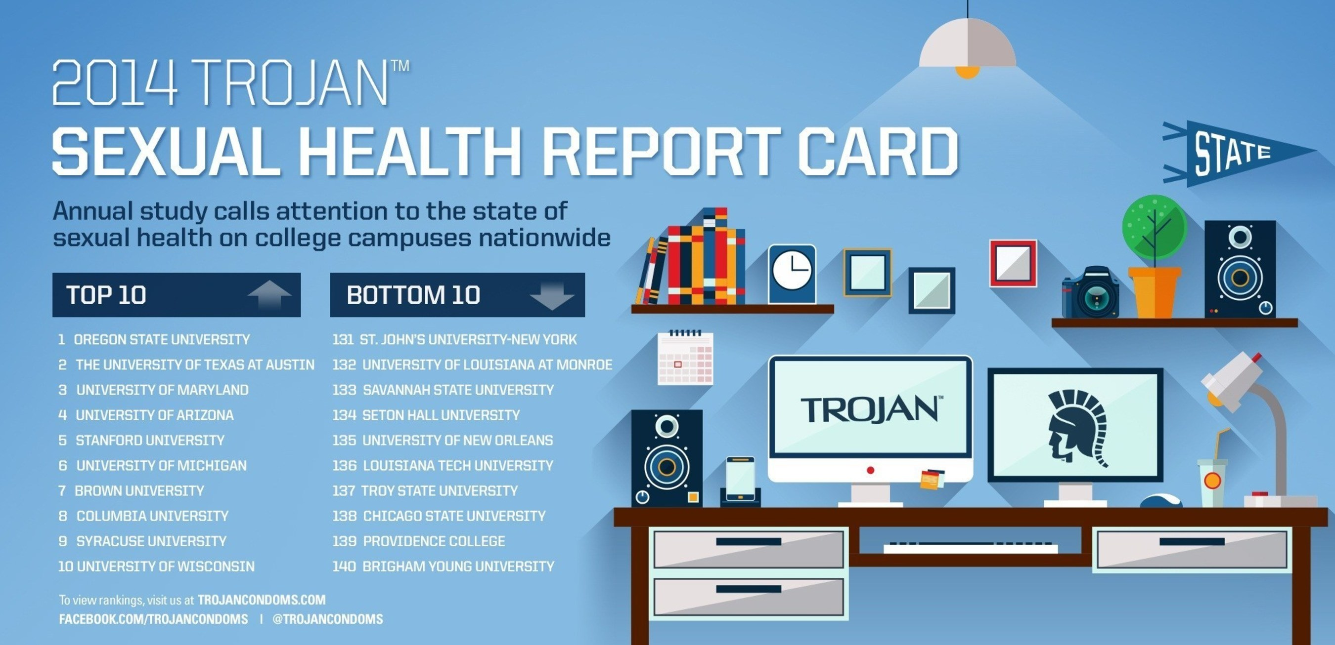 Sexual health report card