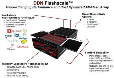 DDN Flashscale Hyperconverged All-Flash Array