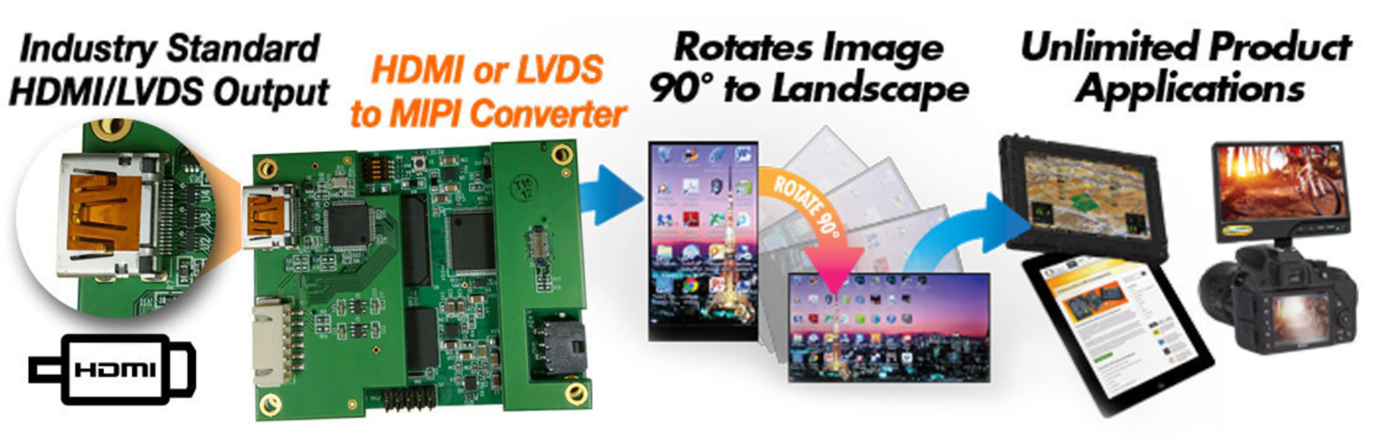 HDMI to MIPI and LVDS to MIPI Converter/Rotator Board Solutions From