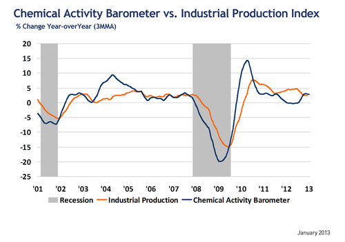 Key economic indicator gains for sixth consecutive month; hints at acceleration for housing market