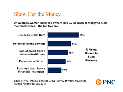 Women business owners rely on credit cards, personal savings for capital.  (PRNewsFoto/PNC Financial Services Group)