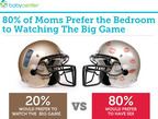 80% of moms prefer the bedroom to watching the big game.  (PRNewsFoto/BabyCenter(R) LLC)