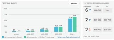 BitSight Portfolio Quality Dashboard