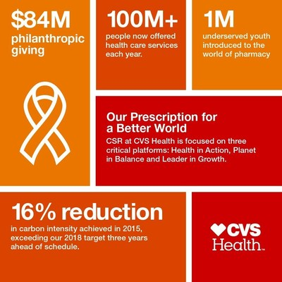 Key highlights from the CVS Health 2015 Corporate Social Responsibility Report