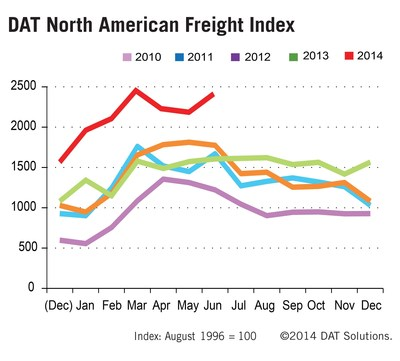 Spot market truckload freight volume remains elevated year over year and surges in June. (PRNewsFoto/DAT Solutions)