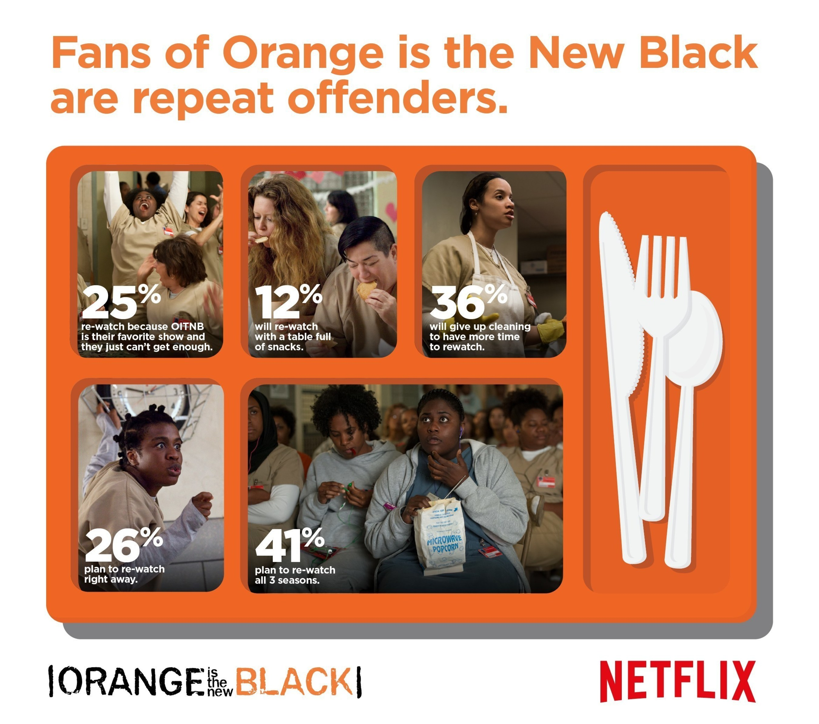 Netflix Finds Fans of Orange is the New Black Are Repeat Offenders
