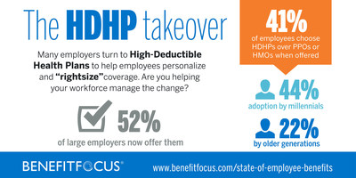 """Data from the """"Benefitfocus State of Employee Benefits 2016"""" report."""