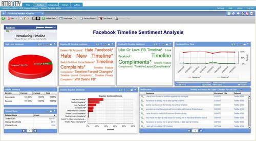 Facebook Timeline Sentiment Analysis.  (PRNewsFoto/Attensity)