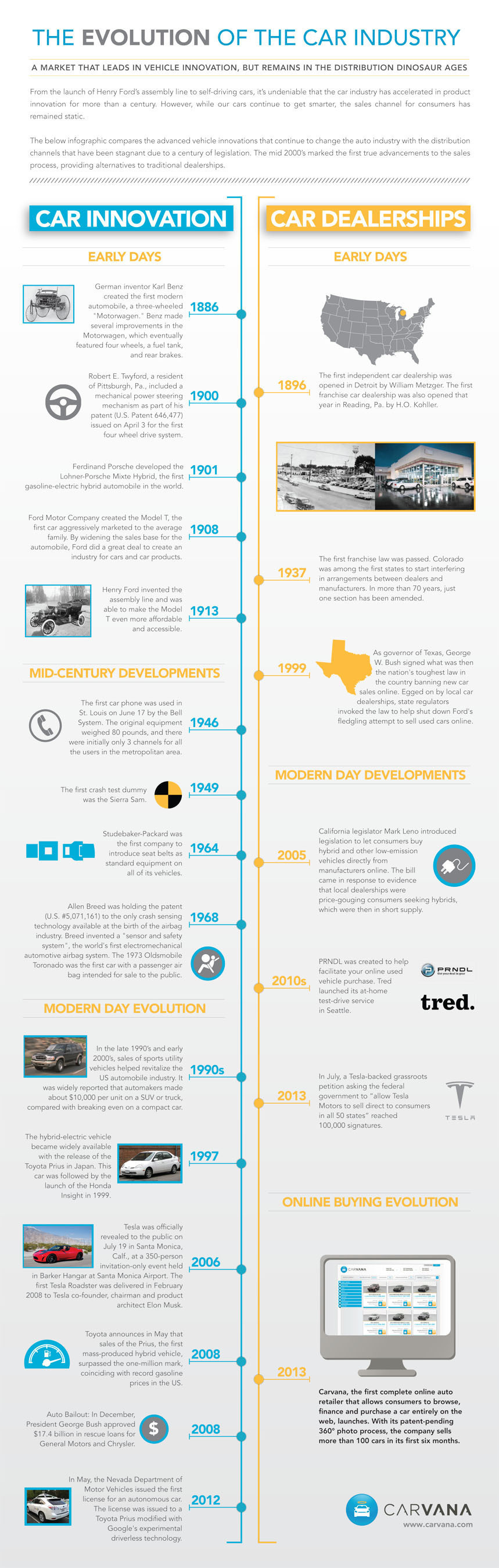Infographic: The Evolution Of The Car Industry Online Auto Retailer, Carvana, Unmasks a Market That Leads in Vehicle Innovation, While Remains Decades Behind In Sales Channel Modernization.  (PRNewsFoto/Carvana)