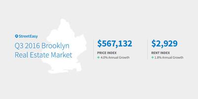 Q3 2016 Brooklyn Real Estate Market