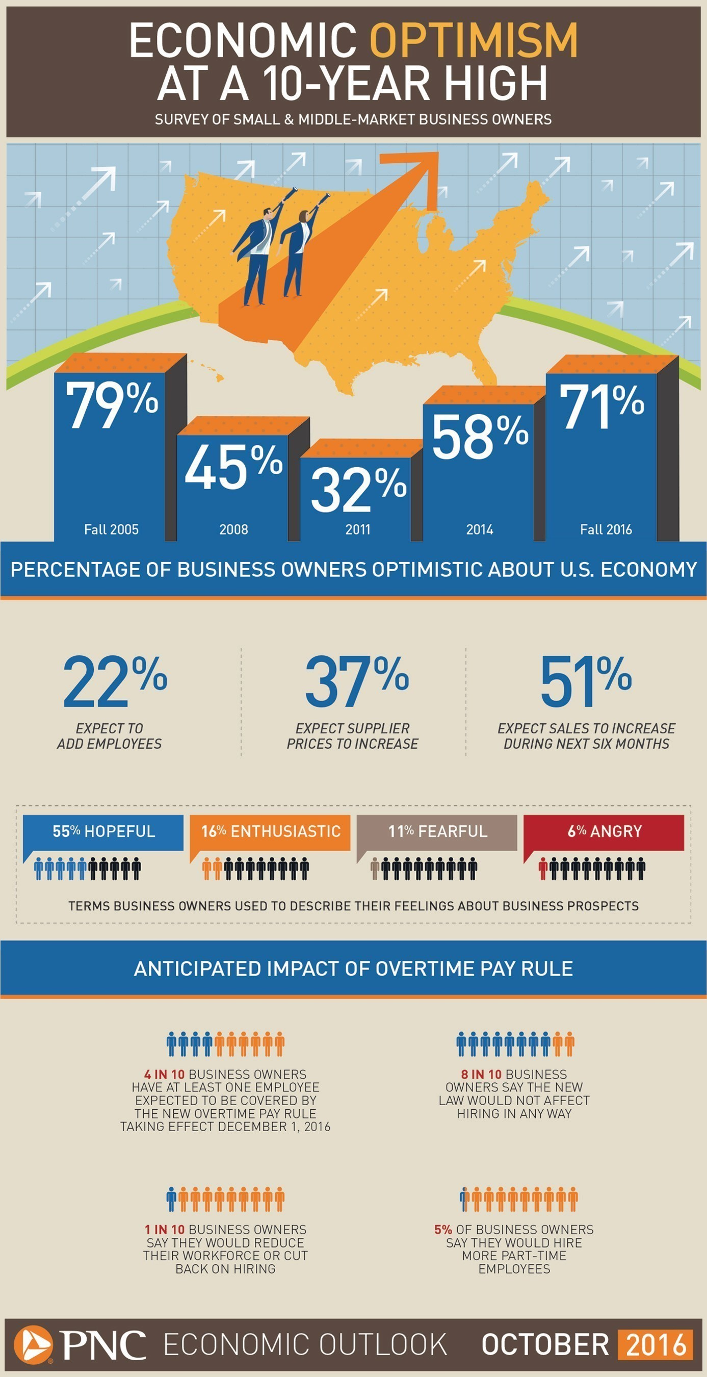 Economic Optimism At A 10-Year High According to PNC Economic Outlook Survey